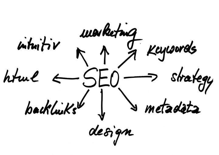 Find the Best SEO Web Marketing Services to Rank Your Website Higher and Better