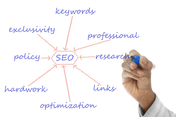 How Do You Know If Your Site Badly Needs a Good Online SEO Marketing Strategy?